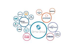Sirma Group Holding